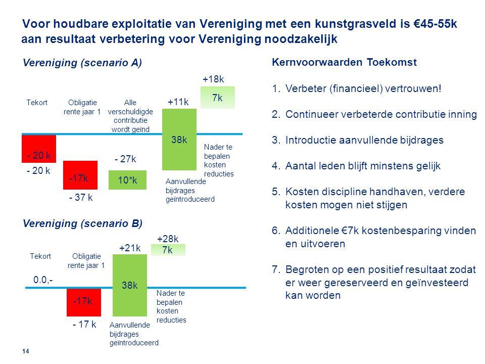 Zelfs na het invoeren van additionele kostenbesparingen (€5k) moet er jaarlijks extra geld van de Vereniging naar de Stichting (€3-28k)