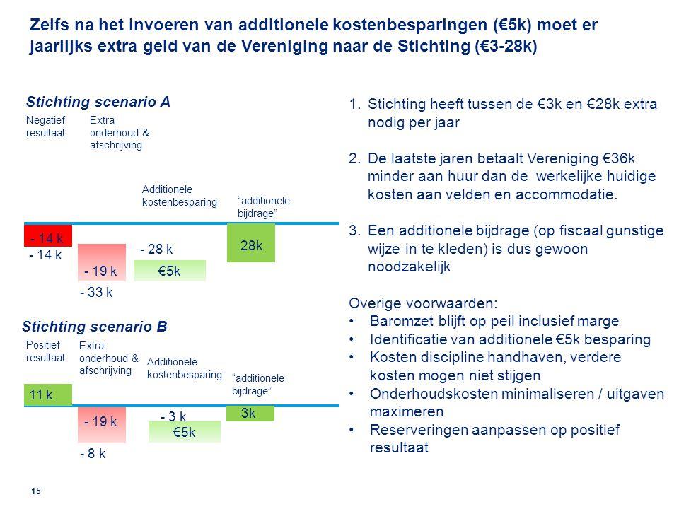 Maar kunnen de kosten omlaag en inkomsten voor vereniging en stichting omhoog