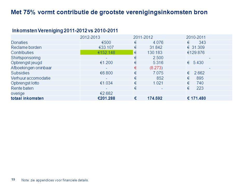 Contributie BVC is alleen voor de jeugd hoger dan van DSS, maar lager dan Alliance, ADO en KHFC. Kleinere clubs hebben een lagere contributie