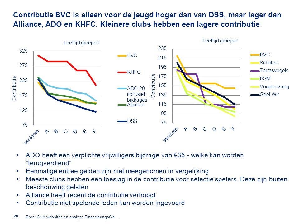 Verhoging van de leden bijdrages (contributie verhoging tot niveau Alliance en/of vrijwilligers bijdrage optellend tot niveau ADO en/of selectie en administratie kosten toeslag) prijst BVC niet uit de markt