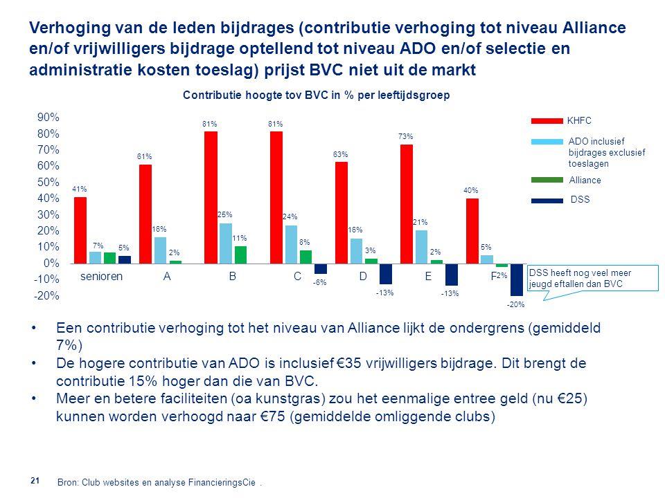 Het grote verschil in contributie bij de jeugd (F 20-40% tot en met B 0-20%) heeft grote groei van de BVC jeugd afdeling niet in de weg gestaan