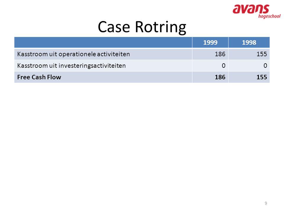 Case Rotring 1999 1998 Kasstroom uit operationele activiteiten 186 155
