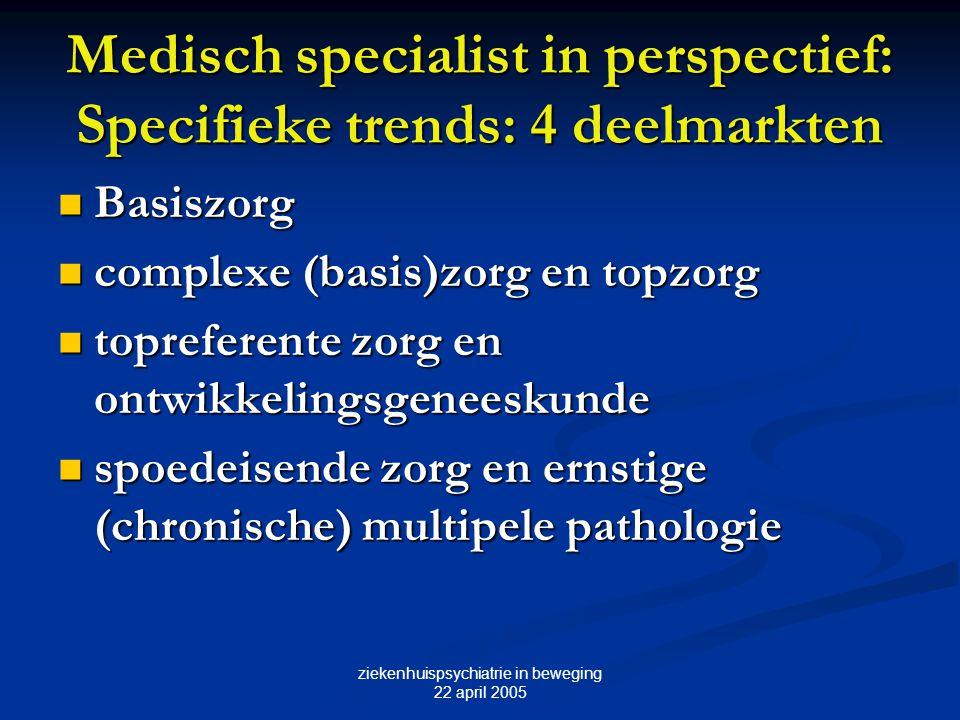 Medisch specialist in perspectief: Specifieke trends: 4 deelmarkten