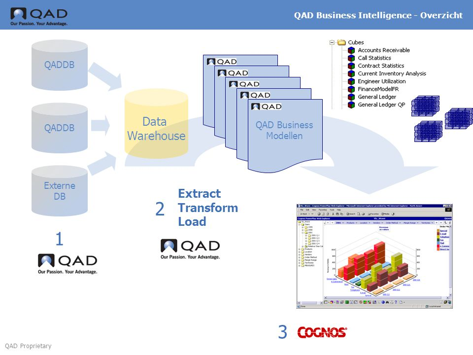 2 1 3 Data Warehouse Extract Transform Load QADDB