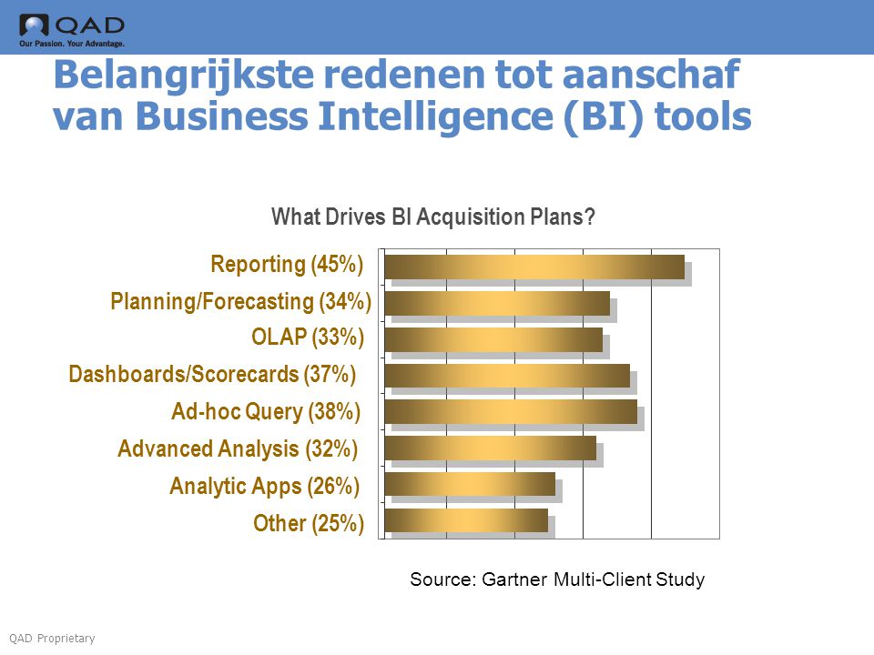 What Drives BI Acquisition Plans