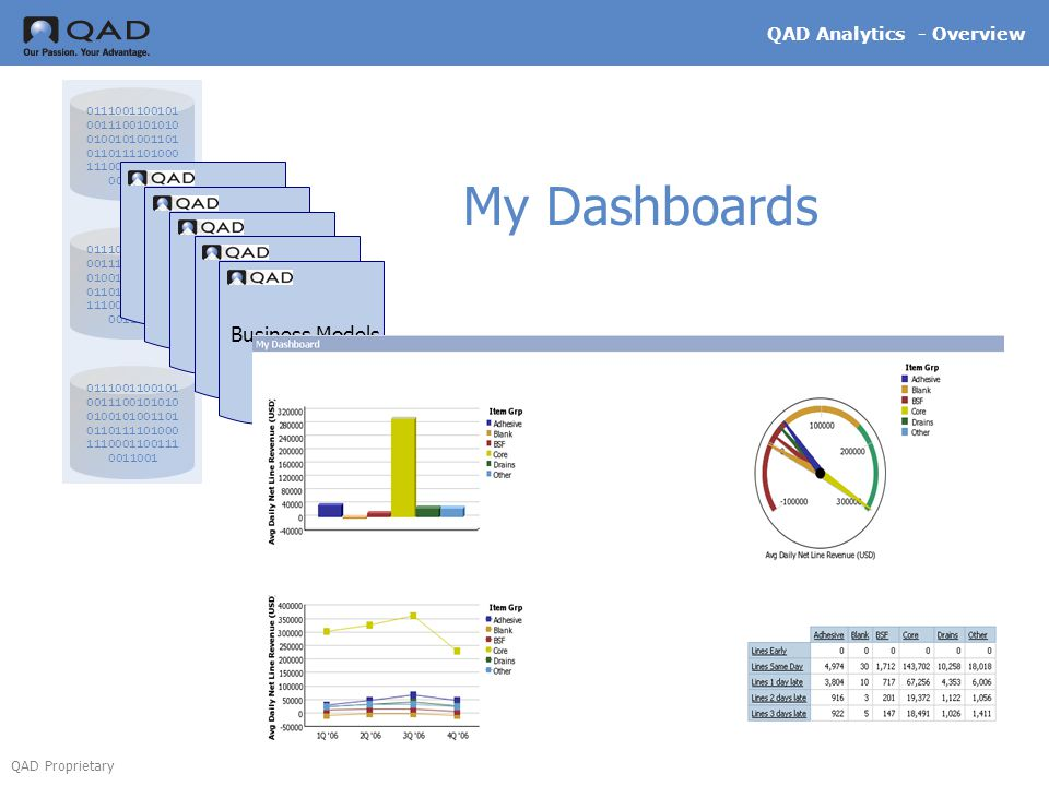 My Dashboards Business Models QAD Analytics - Overview