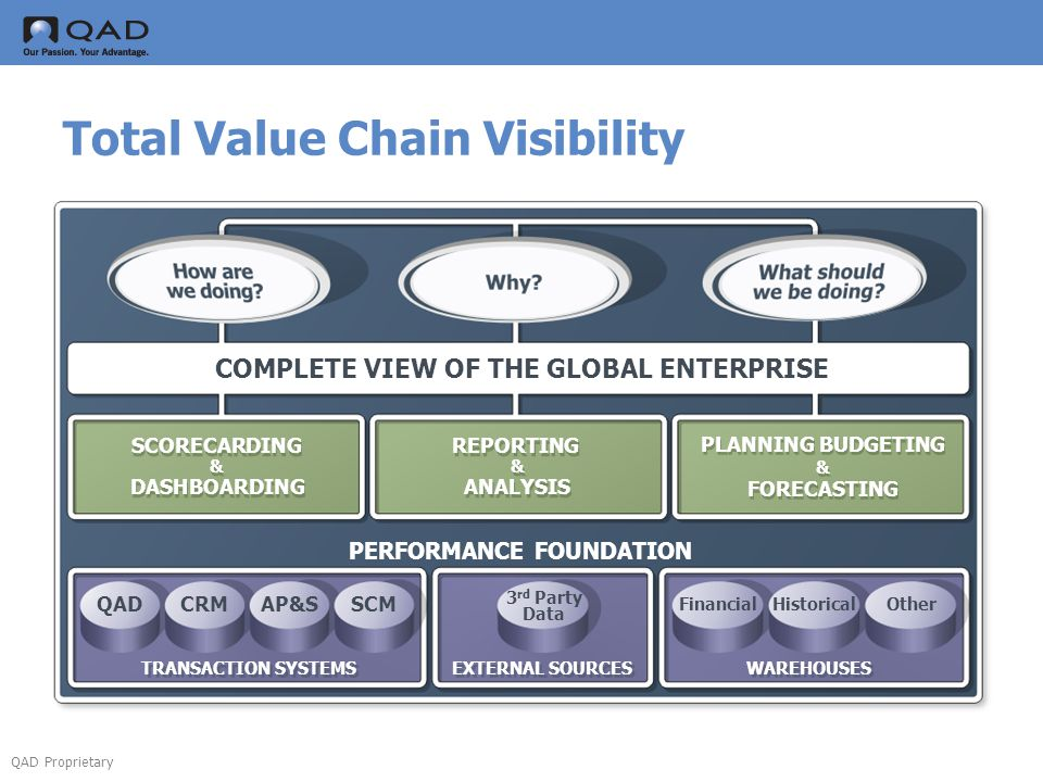Total Value Chain Visibility
