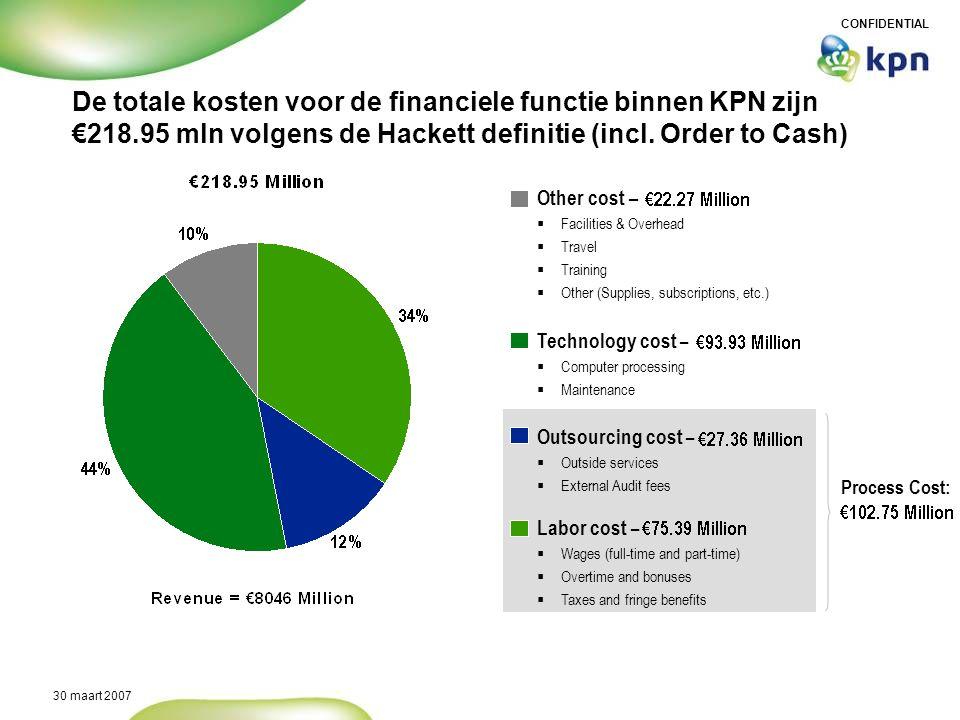 De totale kosten voor de financiele functie binnen KPN zijn €218