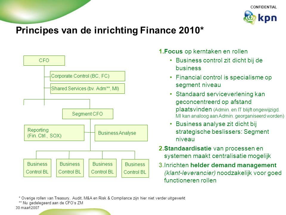 Principes van de inrichting Finance 2010*