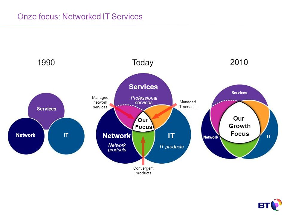 Onze focus: Networked IT Services