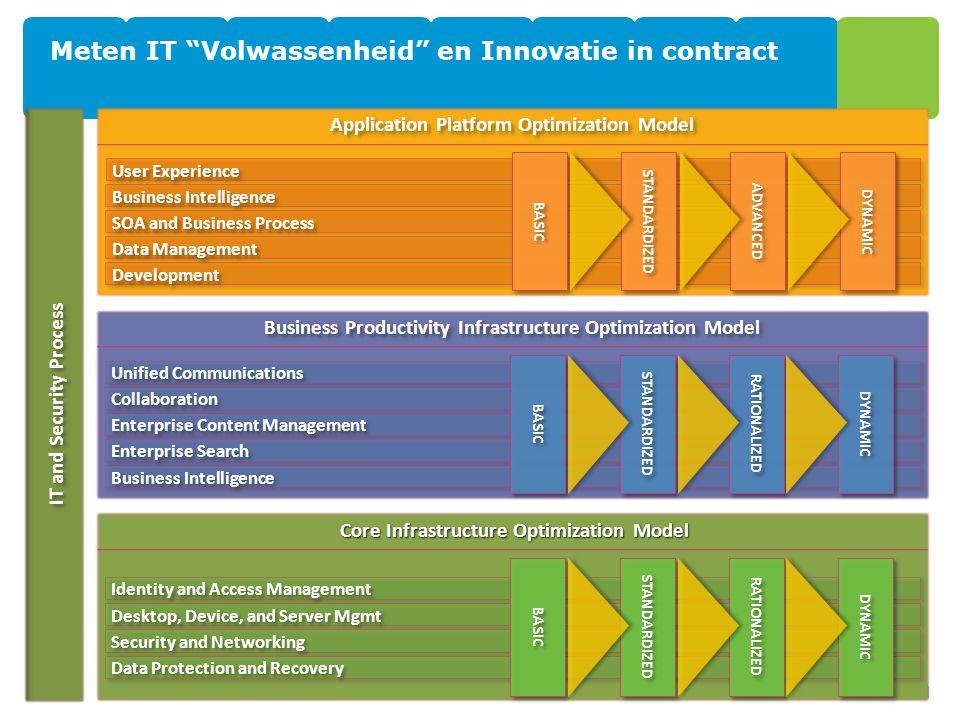 Meten IT Volwassenheid en Innovatie in contract