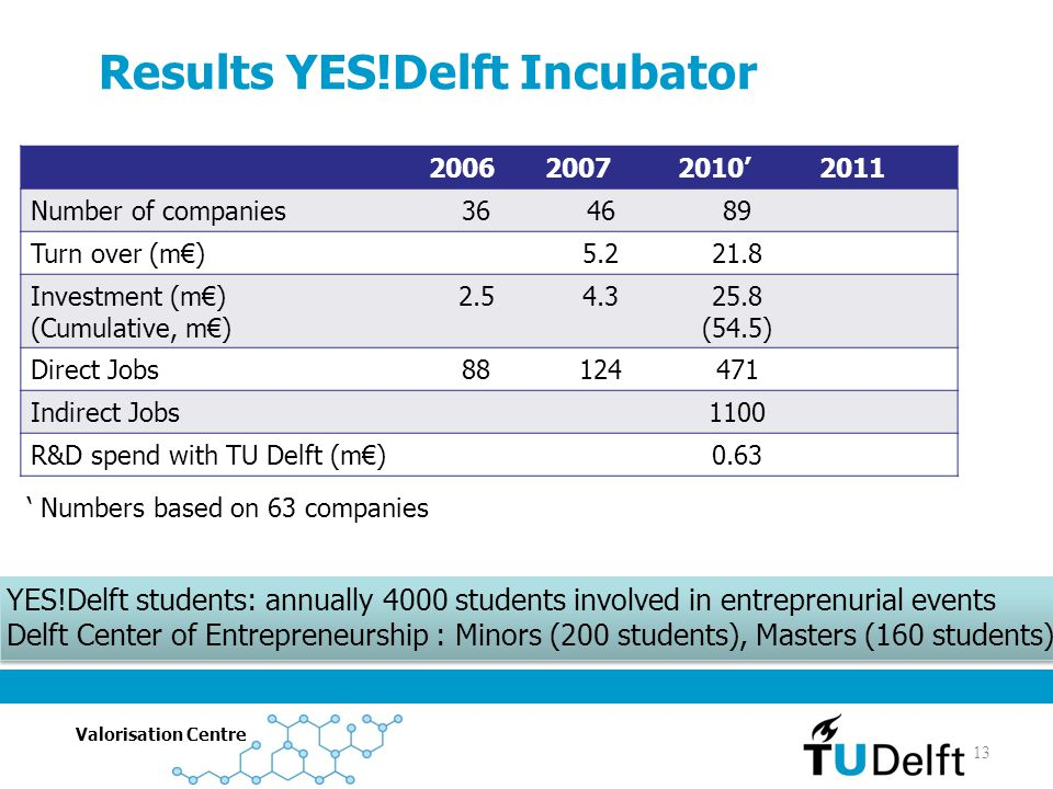 Results YES!Delft Incubator
