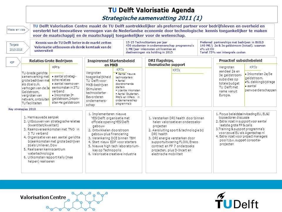 TU Delft Valorisatie Agenda