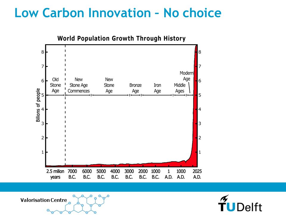 Low Carbon Innovation – No choice