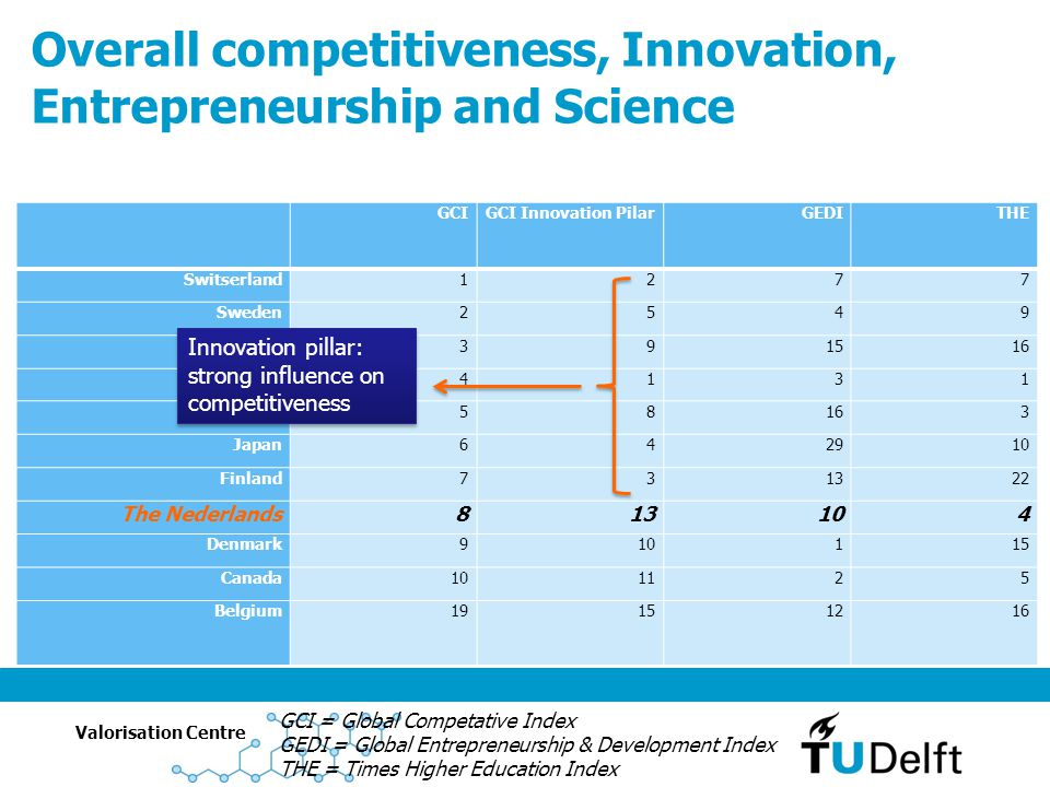 Overall competitiveness, Innovation, Entrepreneurship and Science