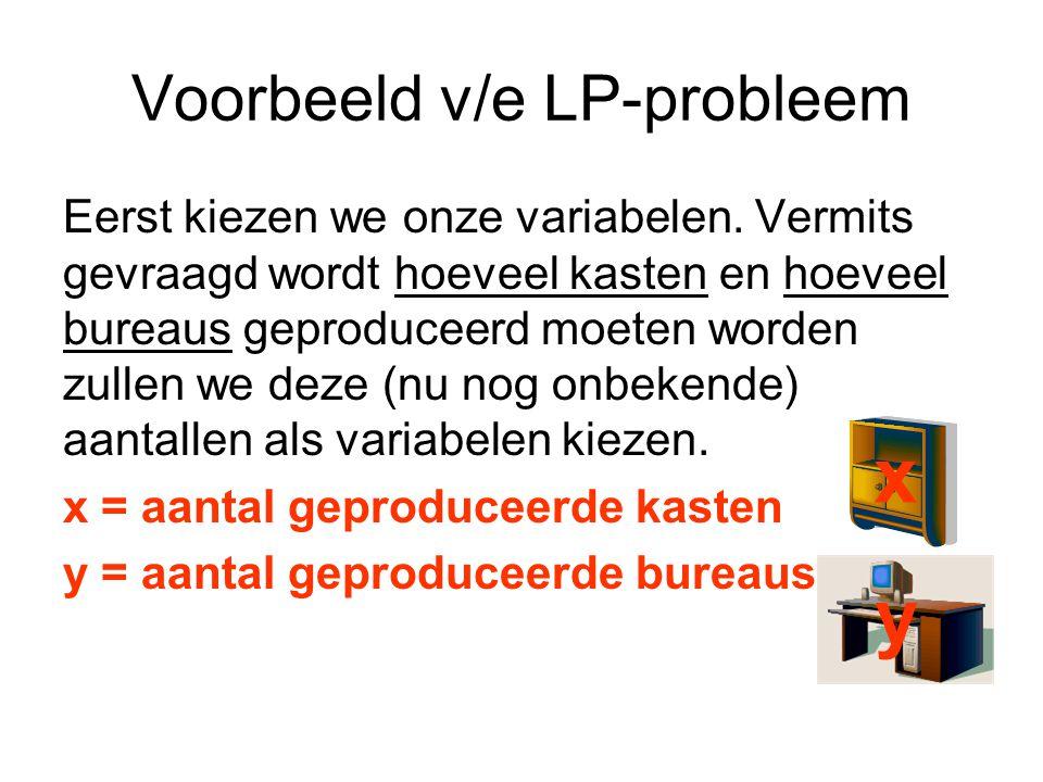 Voorbeeld v/e LP-probleem