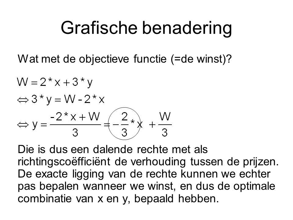 Grafische benadering Wat met de objectieve functie (=de winst)