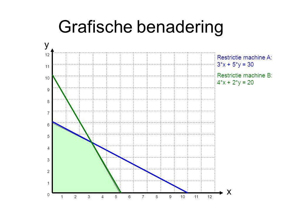 Grafische benadering y x 12 11 10 9 8 7 6 5 4 3 2 1