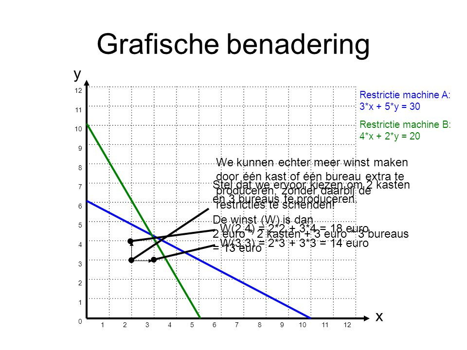 Grafische benadering y x