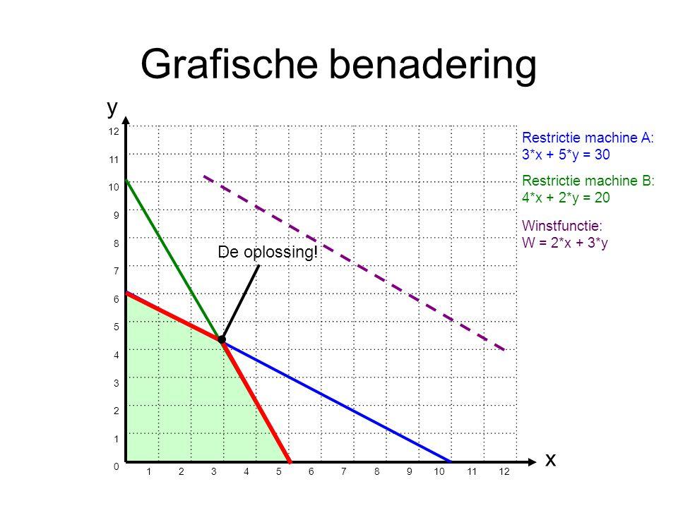 Grafische benadering y x De oplossing! 12 11 10 9 8 7 6 5 4 3 2 1