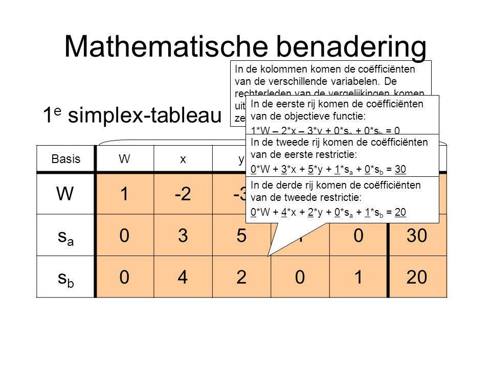 Mathematische benadering