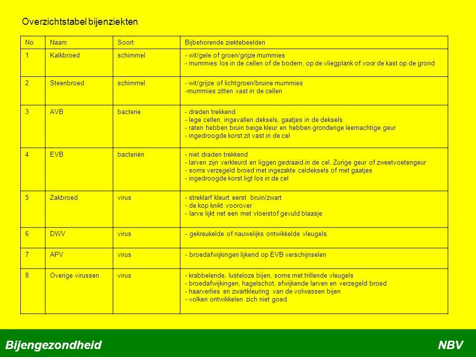 Bijengezondheid NBV Overzichtstabel bijenziekten No Naam Soort