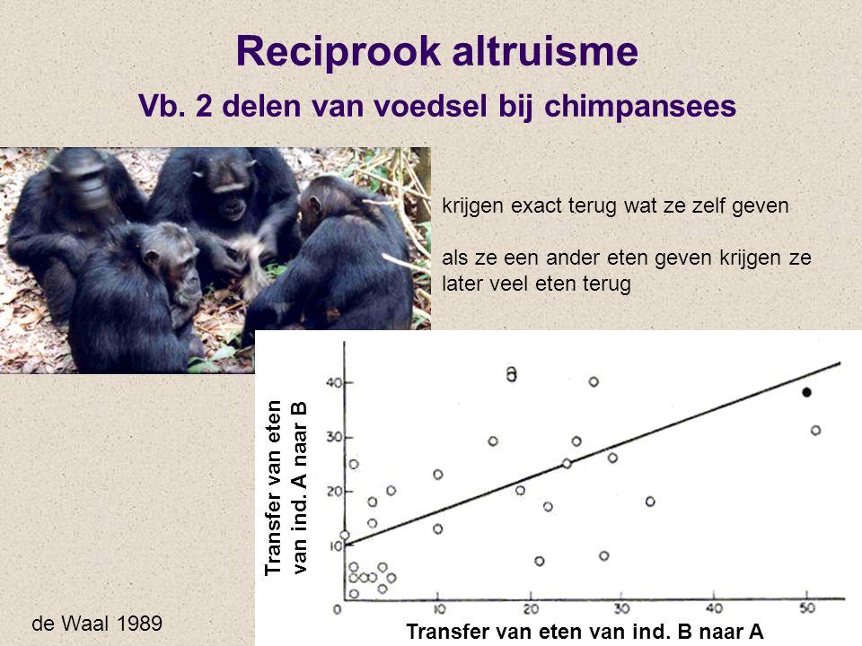 Reciprook altruisme Vb. 2 delen van voedsel bij chimpansees