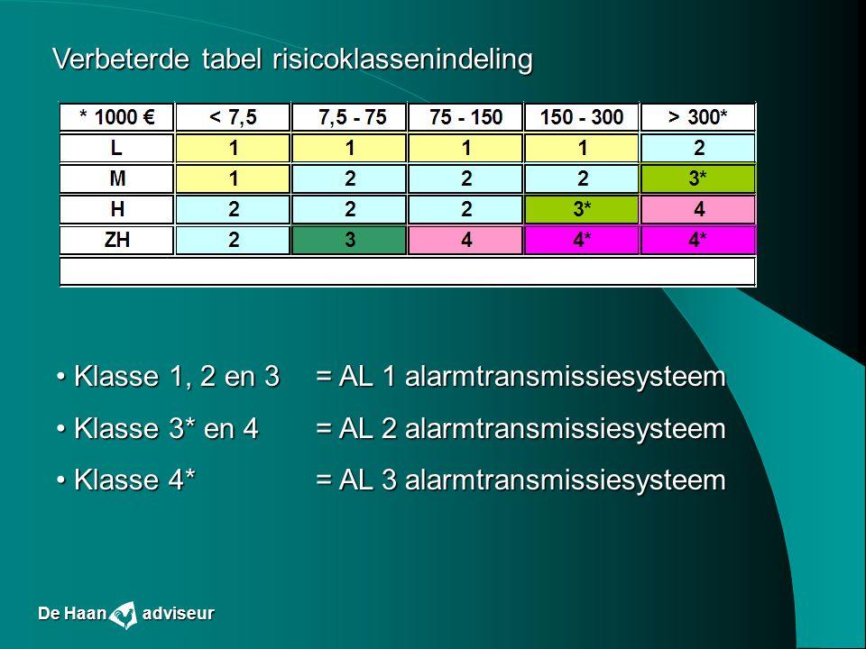 Verbeterde tabel risicoklassenindeling