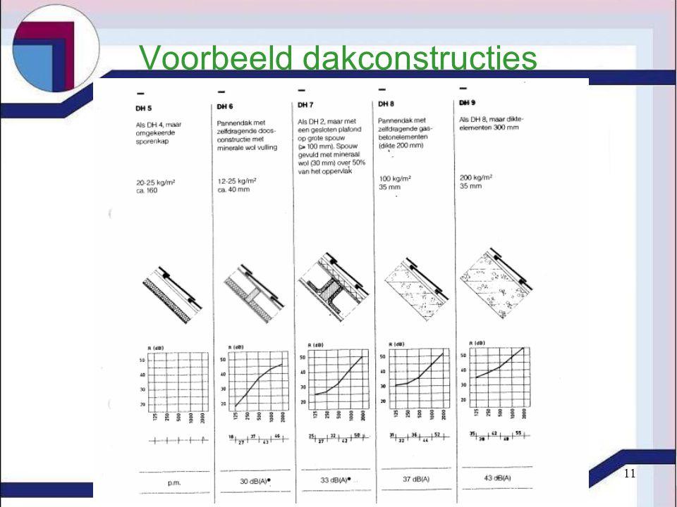 Voorbeeld dakconstructies