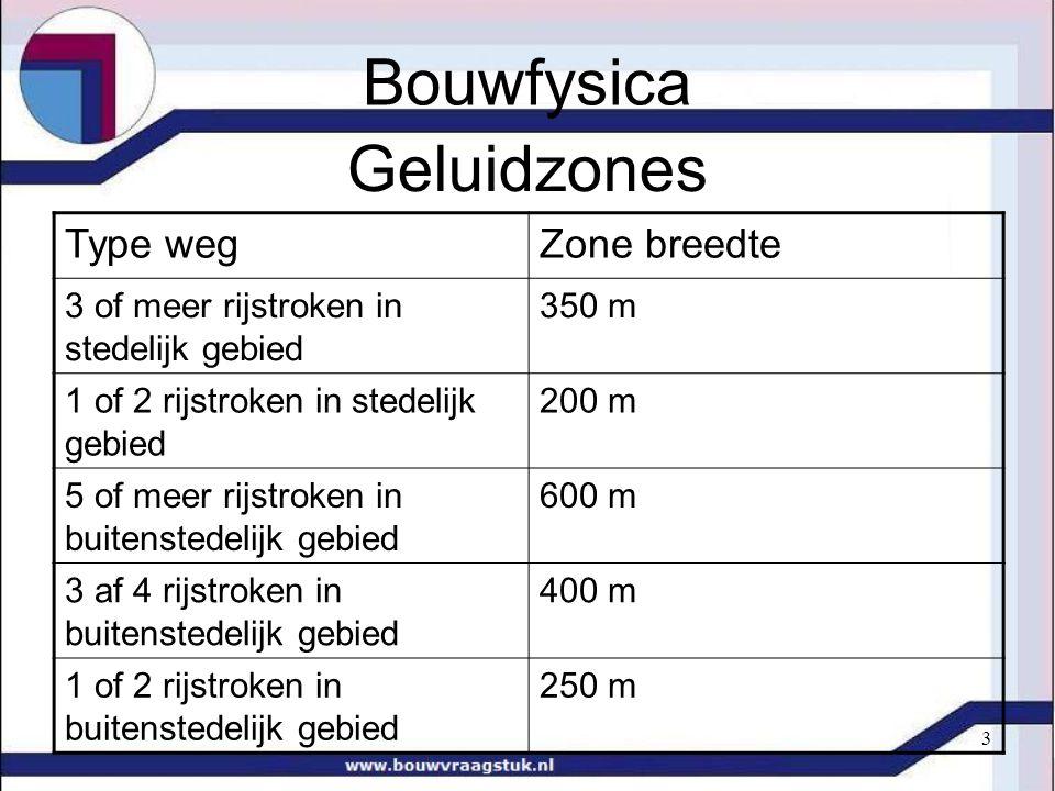 Bouwfysica Geluidzones Type weg Zone breedte