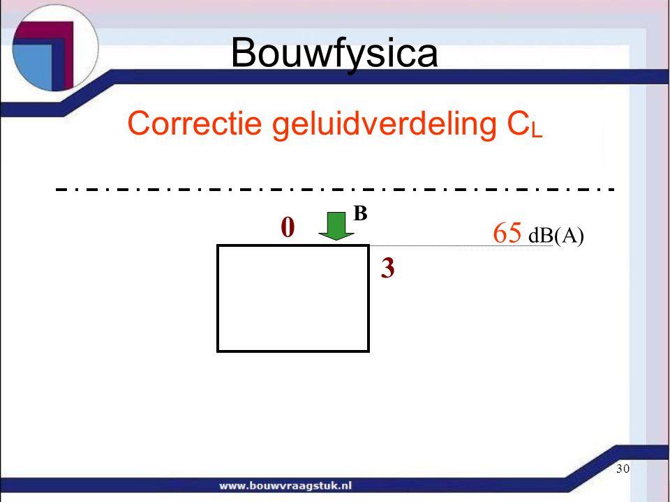 Correctie geluidverdeling CL