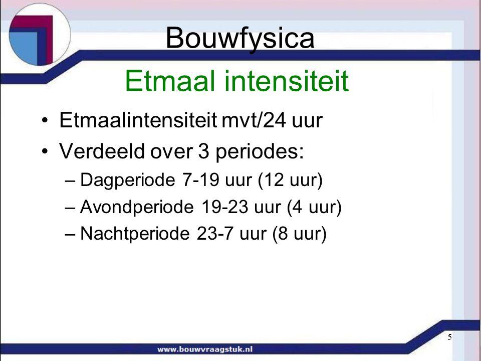 Bouwfysica Etmaal intensiteit Etmaalintensiteit mvt/24 uur