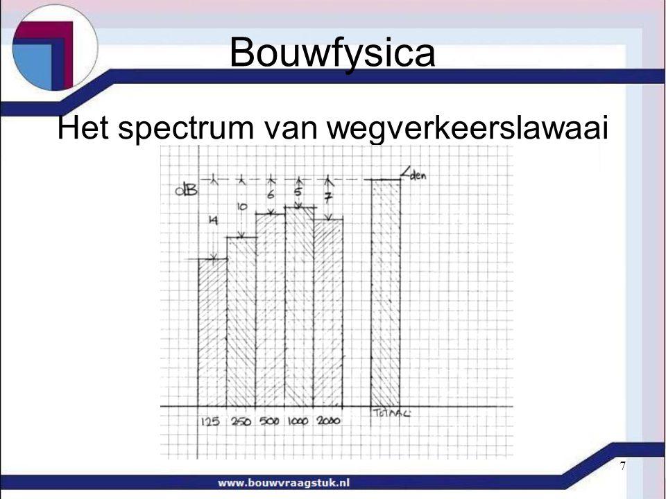Bouwfysica Het spectrum van wegverkeerslawaai