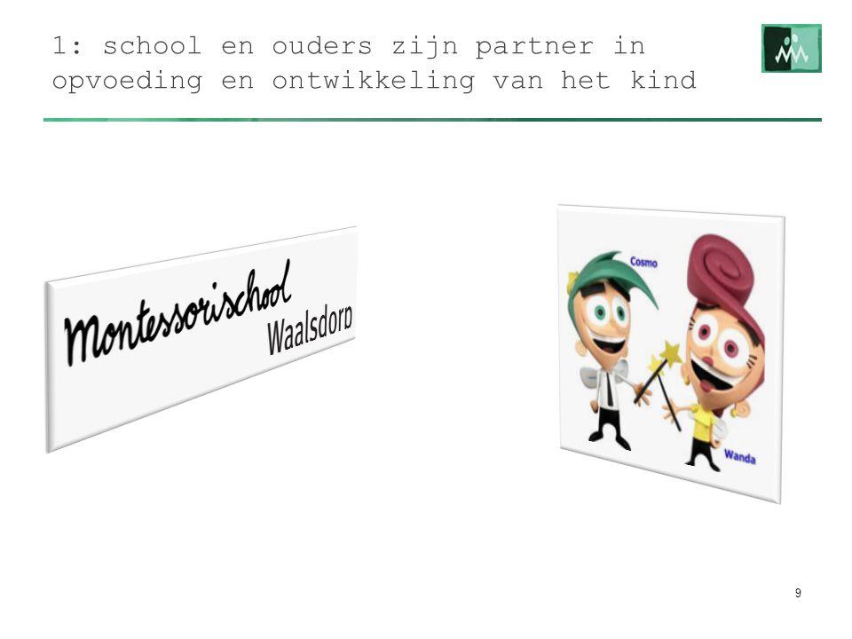1: school en ouders zijn partner in opvoeding en ontwikkeling van het kind