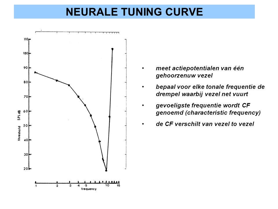NEURALE TUNING CURVE meet actiepotentialen van één gehoorzenuw vezel