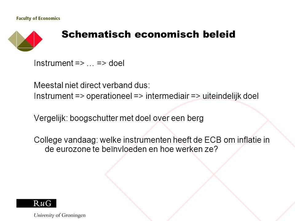 Schematisch economisch beleid
