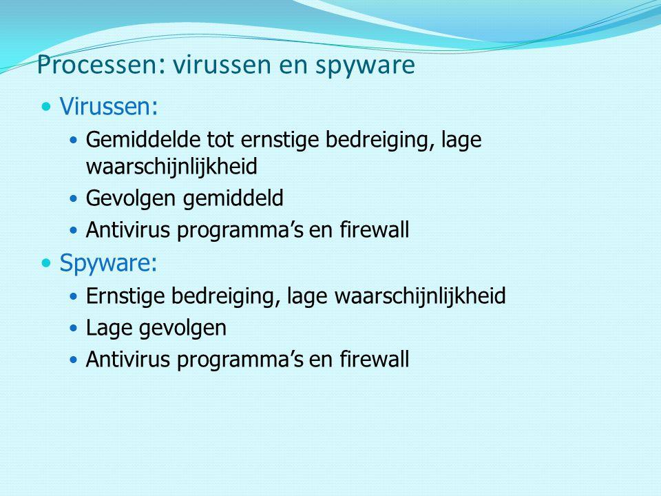 Processen: virussen en spyware