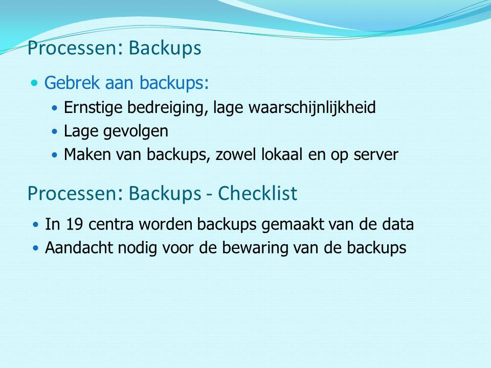 Processen: Backups - Checklist