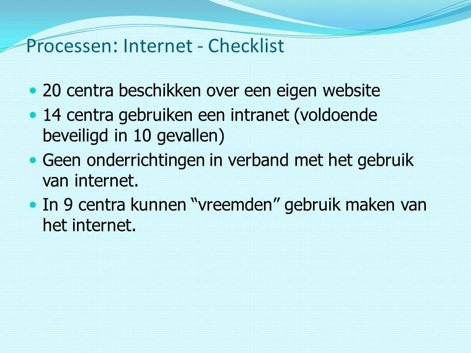 Processen: Internet - Checklist