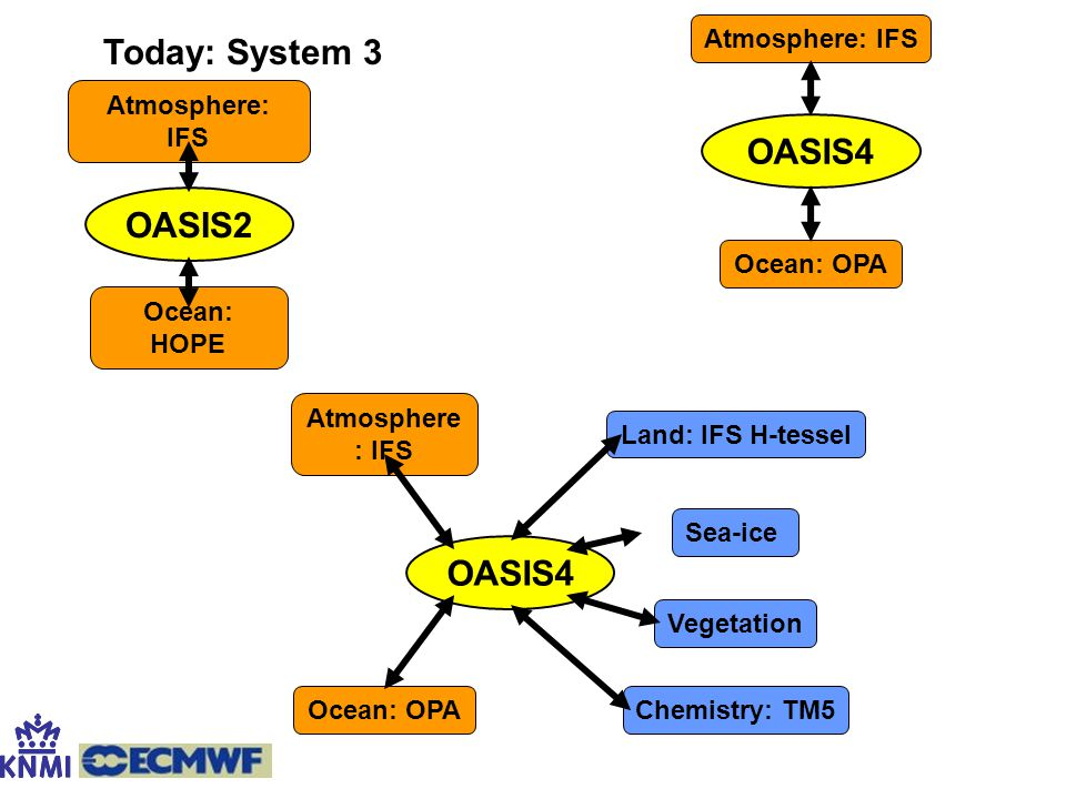 Today: System 3 OASIS4 OASIS2 OASIS4 Atmosphere: IFS Ocean: OPA