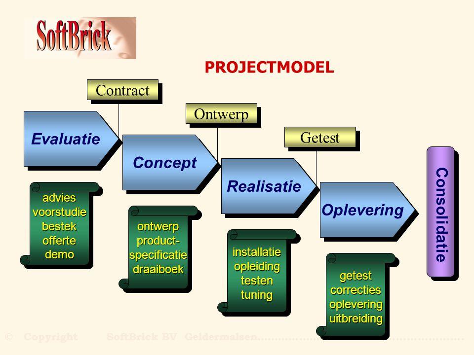 PROJECTMODEL Contract Ontwerp Evaluatie Getest Concept Realisatie