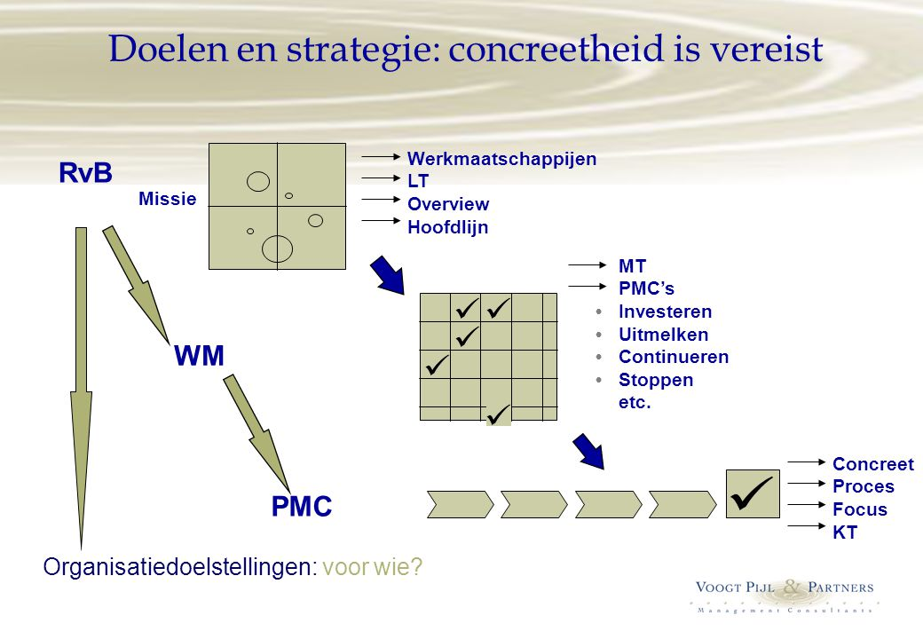 Doelen en strategie: concreetheid is vereist