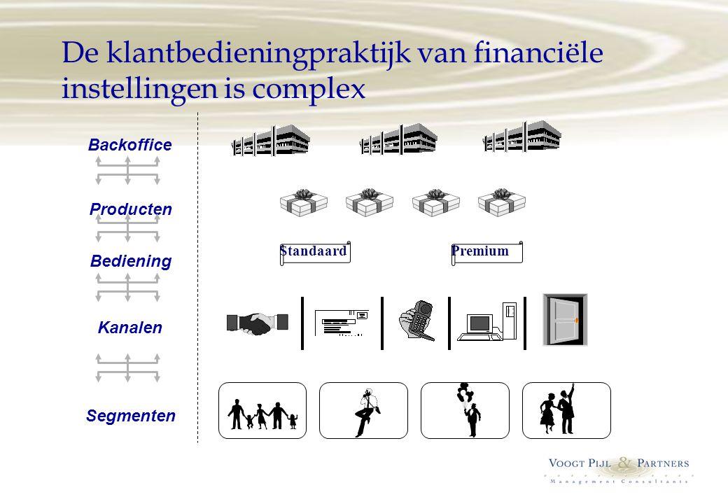 De klantbedieningpraktijk van financiële instellingen is complex