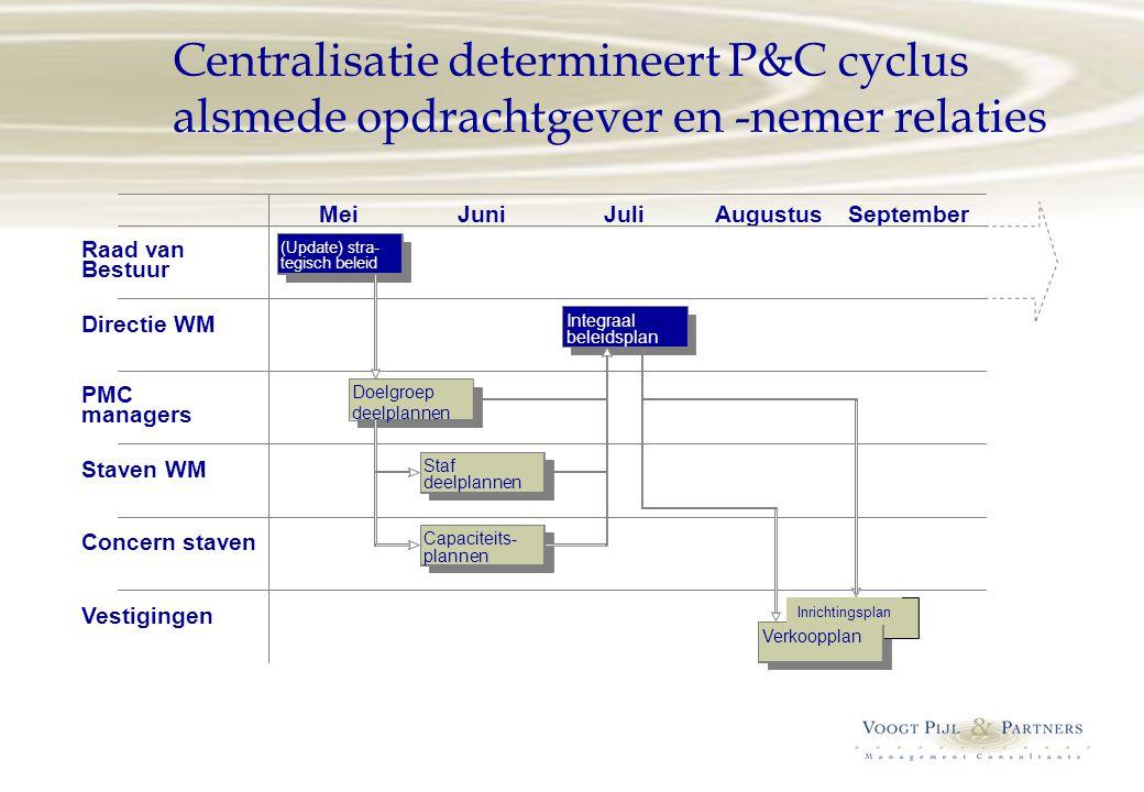 Centralisatie determineert P&C cyclus alsmede opdrachtgever en -nemer relaties