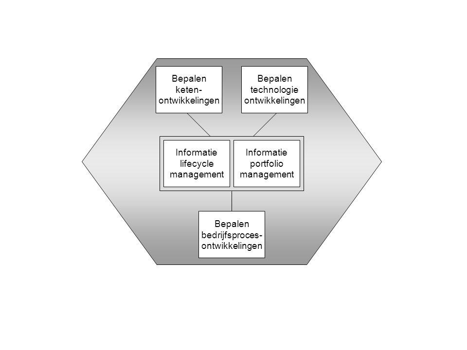Bepalen keten- ontwikkelingen Bepalen technologie ontwikkelingen