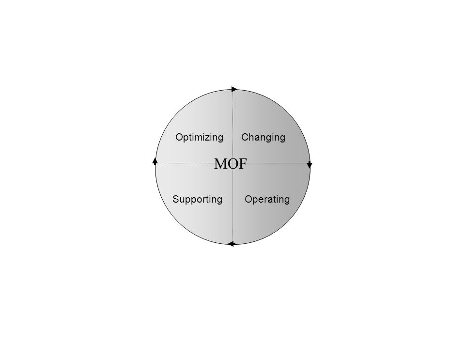 MOF Optimizing Changing Supporting Operating