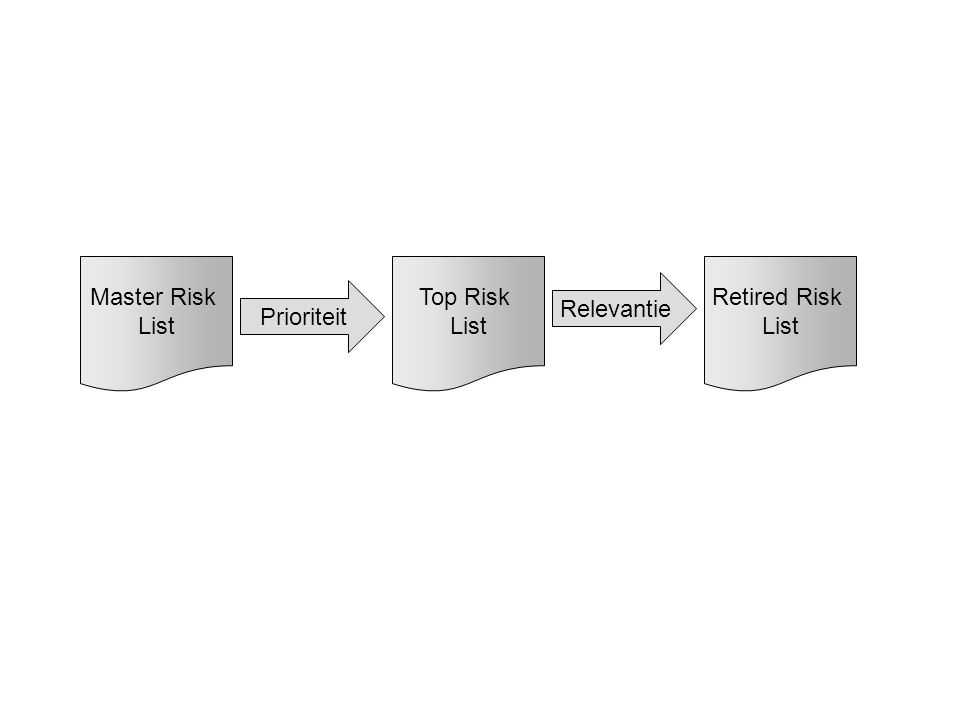 Master Risk List Top Risk List Retired Risk List Relevantie Prioriteit