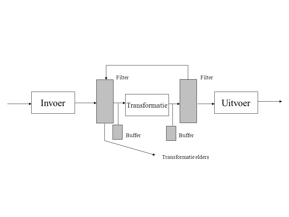 Invoer Uitvoer Transformatie Filter Filter Buffer Buffer