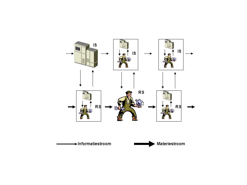 Figuur 2.3 Recursiebeginsel bij het informatieparadigma (bron: Looijen, 2004)