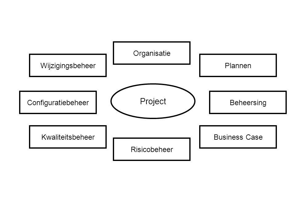 Project Organisatie Wijzigingsbeheer Plannen Configuratiebeheer